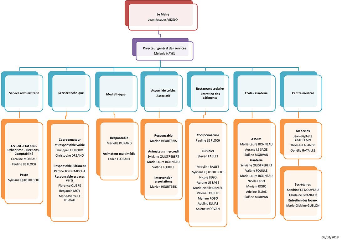 Organigramme des Services Municipaux 2014